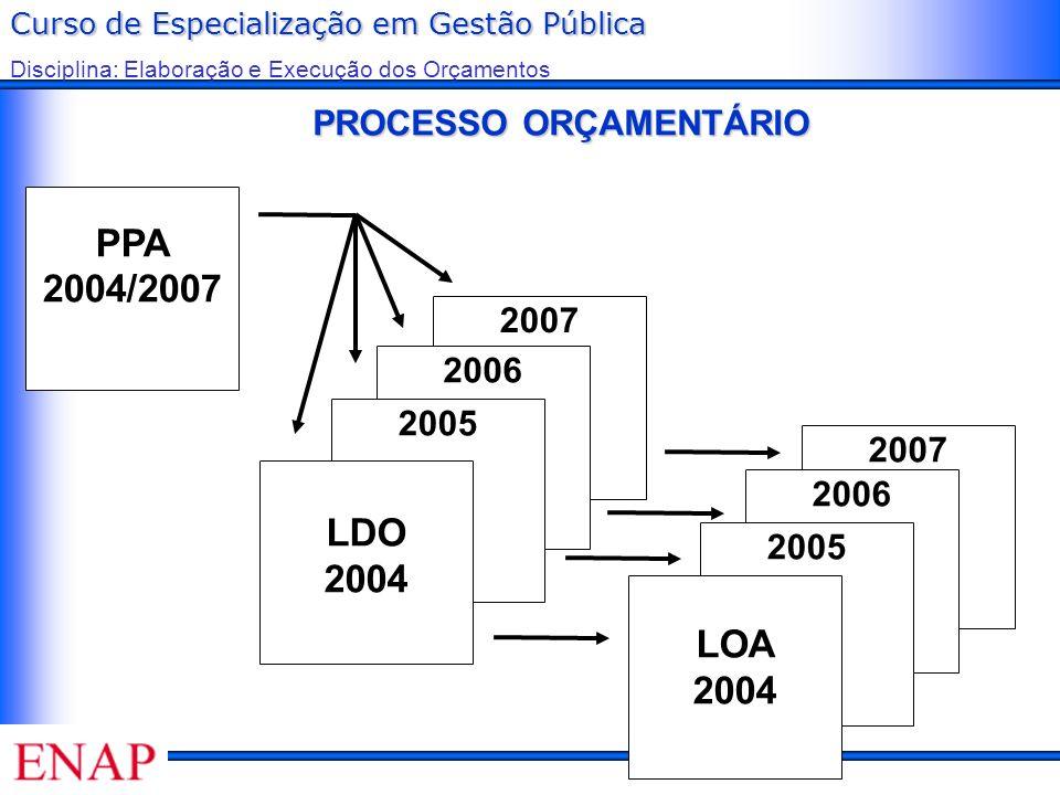 Curso de Especialização em Gestão Pública Disciplina: Elaboração e Execução dos Orçamentos PROCESSO ORÇAMENTÁRIO PPA 2004/2007 2007 2006 2005 LDO 2004