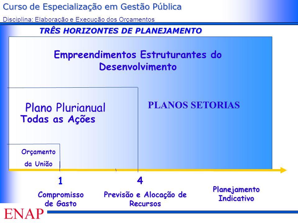 Curso de Especialização em Gestão Pública Disciplina: Elaboração e Execução dos Orçamentos TRÊS HORIZONTES DE PLANEJAMENTO Orçamento da União 1 Compro