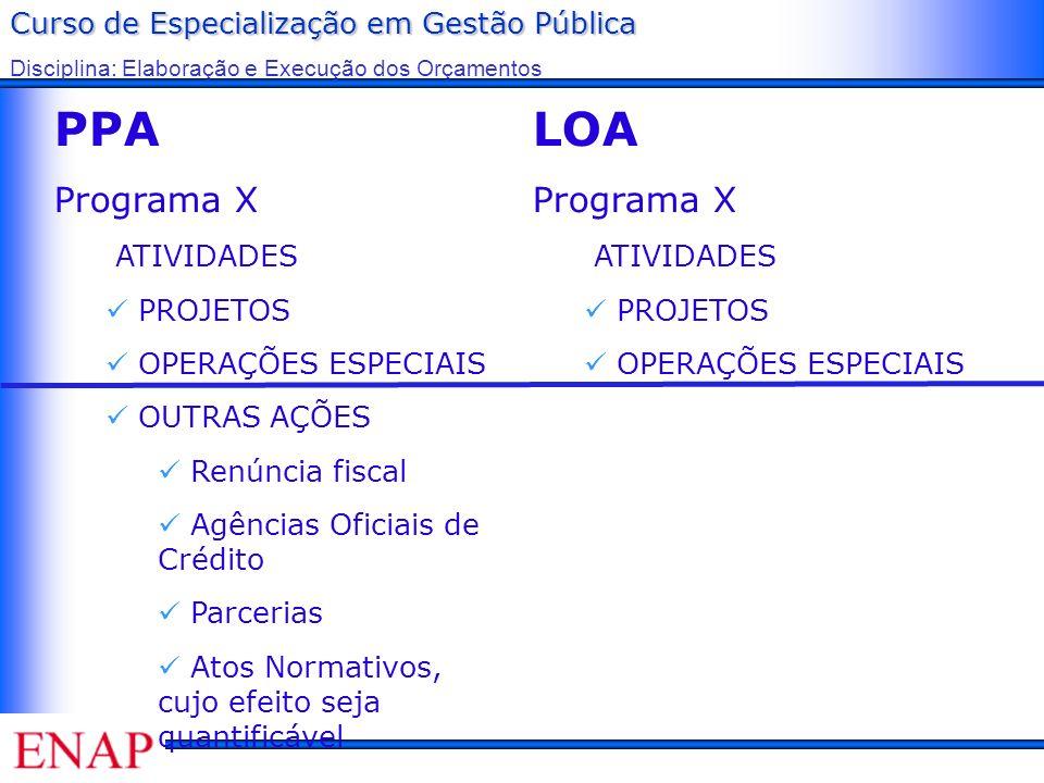 Curso de Especialização em Gestão Pública Disciplina: Elaboração e Execução dos Orçamentos PPA Programa X ATIVIDADES PROJETOS OPERAÇÕES ESPECIAIS OUTR
