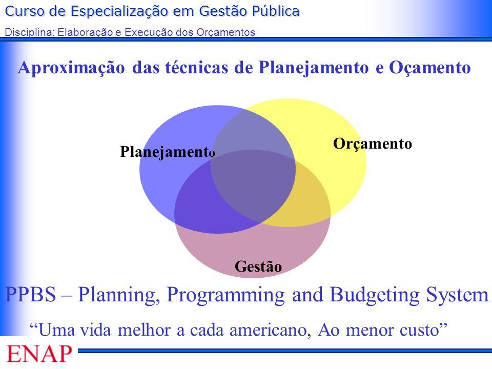 Curso de Especialização em Gestão Pública Disciplina: Elaboração e Execução dos Orçamentos Planejament o Orçamento Gestão Aproximação das técnicas de