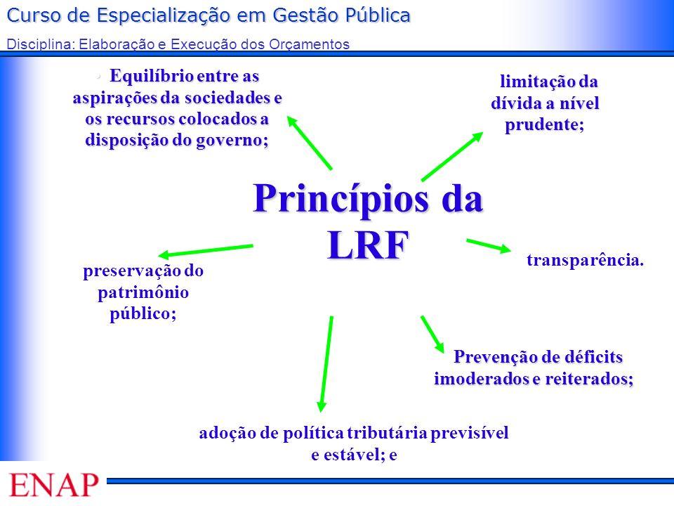 Curso de Especialização em Gestão Pública Disciplina: Elaboração e Execução dos Orçamentos Princípios da LRF Equilíbrio entre as aspirações da socieda
