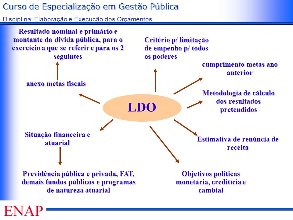 Curso de Especialização em Gestão Pública Disciplina: Elaboração e Execução dos Orçamentos LDO anexo metas fiscais cumprimento metas ano anterior Resu