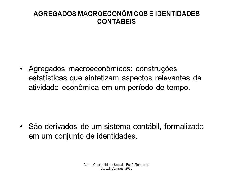 Curso Contabilidade Social – Feijó, Ramos et al., Ed. Campus, 2003 AGREGADOS MACROECONÔMICOS E IDENTIDADES CONTÁBEIS Agregados macroeconômicos: constr
