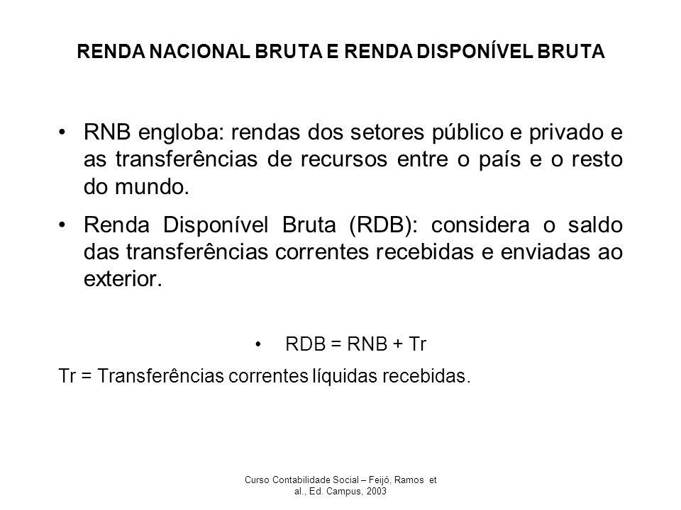 Curso Contabilidade Social – Feijó, Ramos et al., Ed. Campus, 2003 RENDA NACIONAL BRUTA E RENDA DISPONÍVEL BRUTA RNB engloba: rendas dos setores públi