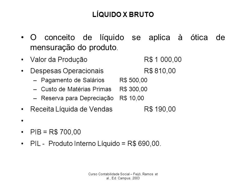 Curso Contabilidade Social – Feijó, Ramos et al., Ed. Campus, 2003 LÍQUIDO X BRUTO O conceito de líquido se aplica à ótica de mensuração do produto. V