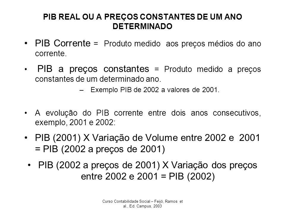 Curso Contabilidade Social – Feijó, Ramos et al., Ed. Campus, 2003 PIB REAL OU A PREÇOS CONSTANTES DE UM ANO DETERMINADO PIB Corrente = Produto medido