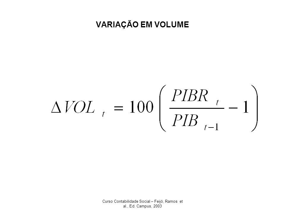 Curso Contabilidade Social – Feijó, Ramos et al., Ed. Campus, 2003 VARIAÇÃO EM VOLUME