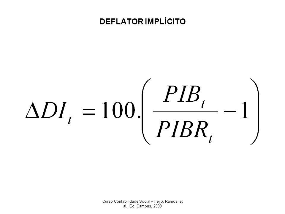 Curso Contabilidade Social – Feijó, Ramos et al., Ed. Campus, 2003 DEFLATOR IMPLÍCITO