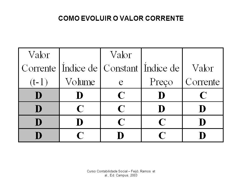 Curso Contabilidade Social – Feijó, Ramos et al., Ed. Campus, 2003 COMO EVOLUIR O VALOR CORRENTE