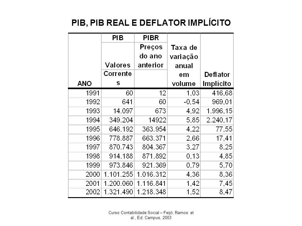 Curso Contabilidade Social – Feijó, Ramos et al., Ed. Campus, 2003 PIB, PIB REAL E DEFLATOR IMPLÍCITO
