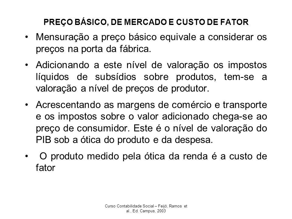 Curso Contabilidade Social – Feijó, Ramos et al., Ed. Campus, 2003 PREÇO BÁSICO, DE MERCADO E CUSTO DE FATOR Mensuração a preço básico equivale a cons