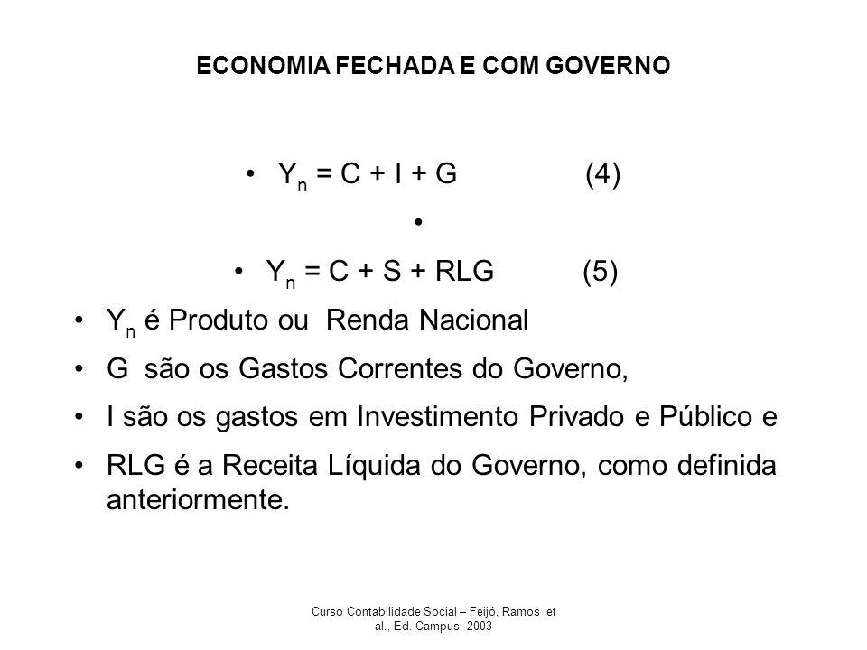 Curso Contabilidade Social – Feijó, Ramos et al., Ed. Campus, 2003 ECONOMIA FECHADA E COM GOVERNO Y n = C + I + G (4) Y n = C + S + RLG (5) Y n é Prod