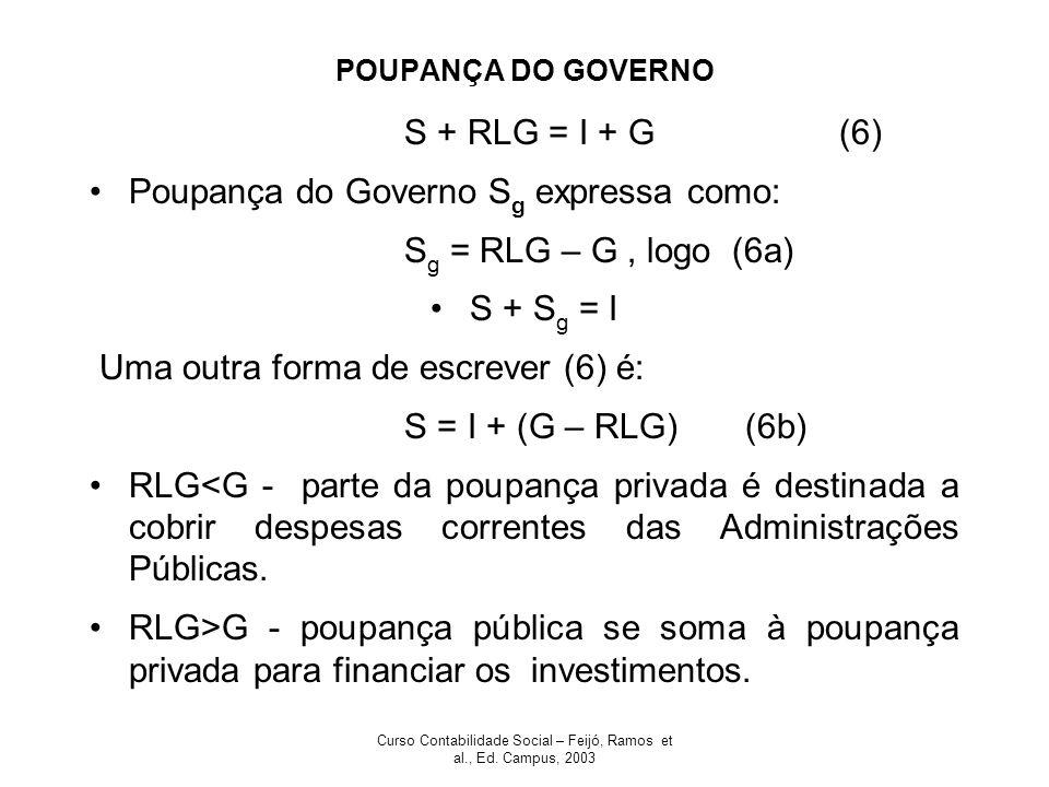 Curso Contabilidade Social – Feijó, Ramos et al., Ed. Campus, 2003 POUPANÇA DO GOVERNO S + RLG = I + G (6) Poupança do Governo S g expressa como: S g