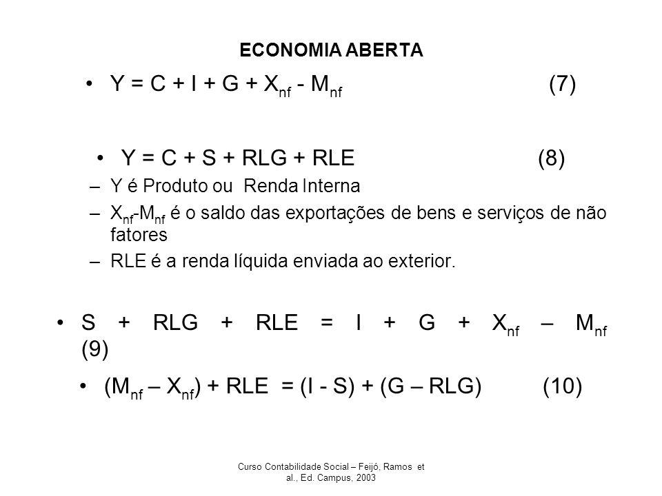 Curso Contabilidade Social – Feijó, Ramos et al., Ed. Campus, 2003 ECONOMIA ABERTA Y = C + I + G + X nf - M nf (7) Y = C + S + RLG + RLE (8) –Y é Prod