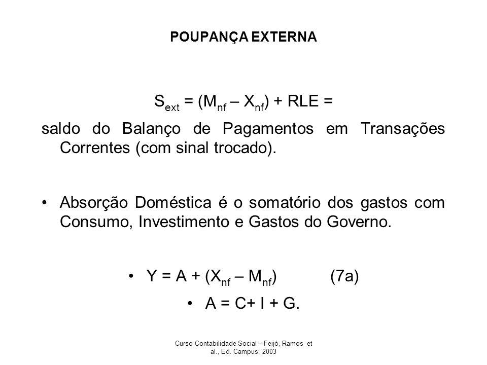 Curso Contabilidade Social – Feijó, Ramos et al., Ed. Campus, 2003 POUPANÇA EXTERNA S ext = (M nf – X nf ) + RLE = saldo do Balanço de Pagamentos em T