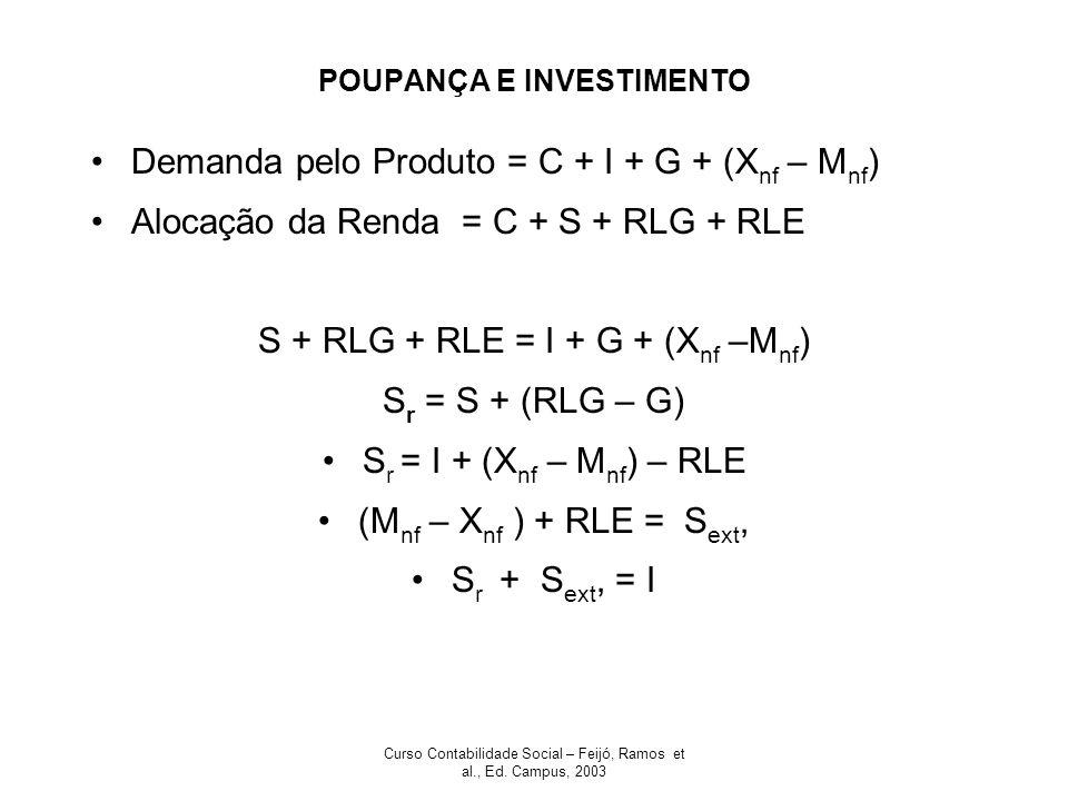 Curso Contabilidade Social – Feijó, Ramos et al., Ed. Campus, 2003 POUPANÇA E INVESTIMENTO Demanda pelo Produto = C + I + G + (X nf – M nf ) Alocação