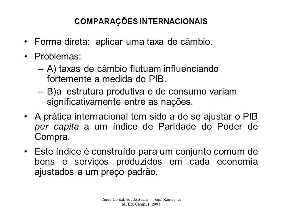 Curso Contabilidade Social – Feijó, Ramos et al., Ed. Campus, 2003 COMPARAÇÕES INTERNACIONAIS Forma direta: aplicar uma taxa de câmbio. Problemas: –A)