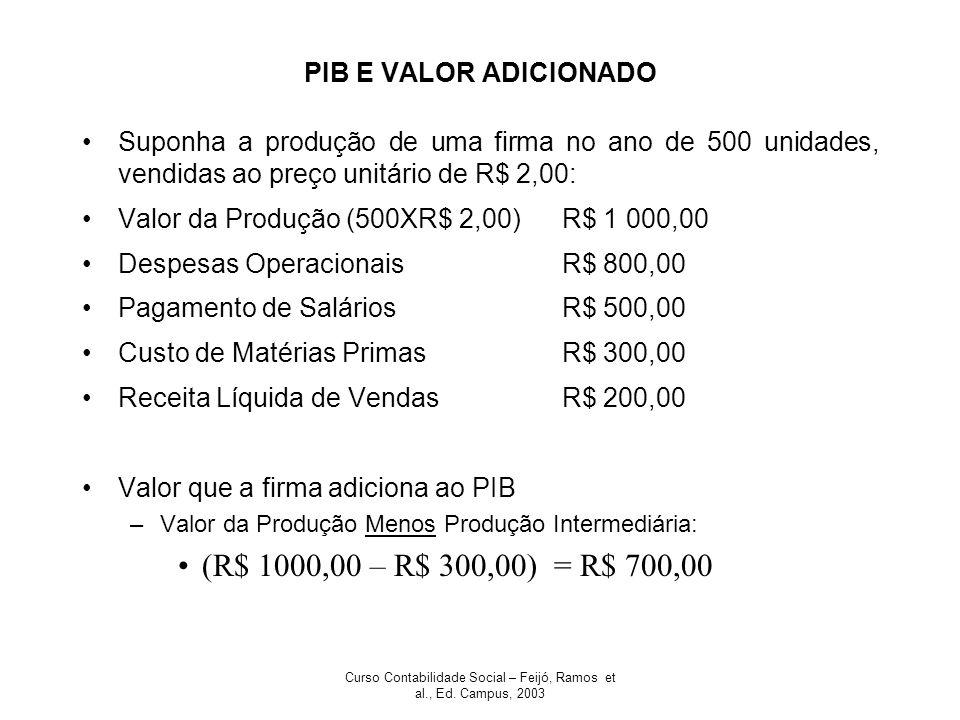 Curso Contabilidade Social – Feijó, Ramos et al., Ed. Campus, 2003 PIB E VALOR ADICIONADO Suponha a produção de uma firma no ano de 500 unidades, vend