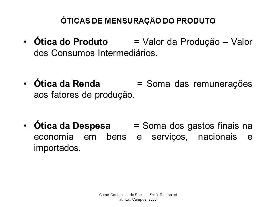 Curso Contabilidade Social – Feijó, Ramos et al., Ed. Campus, 2003 ÓTICAS DE MENSURAÇÃO DO PRODUTO Ótica do Produto= Valor da Produção – Valor dos Con