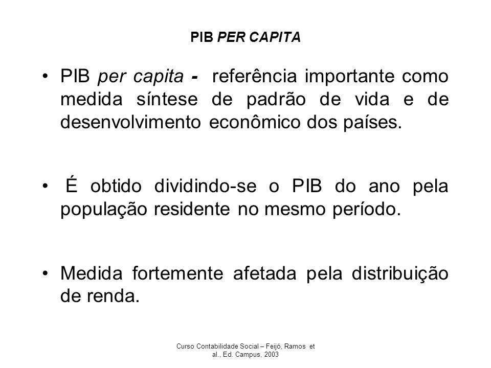 Curso Contabilidade Social – Feijó, Ramos et al., Ed. Campus, 2003 PIB PER CAPITA PIB per capita - referência importante como medida síntese de padrão