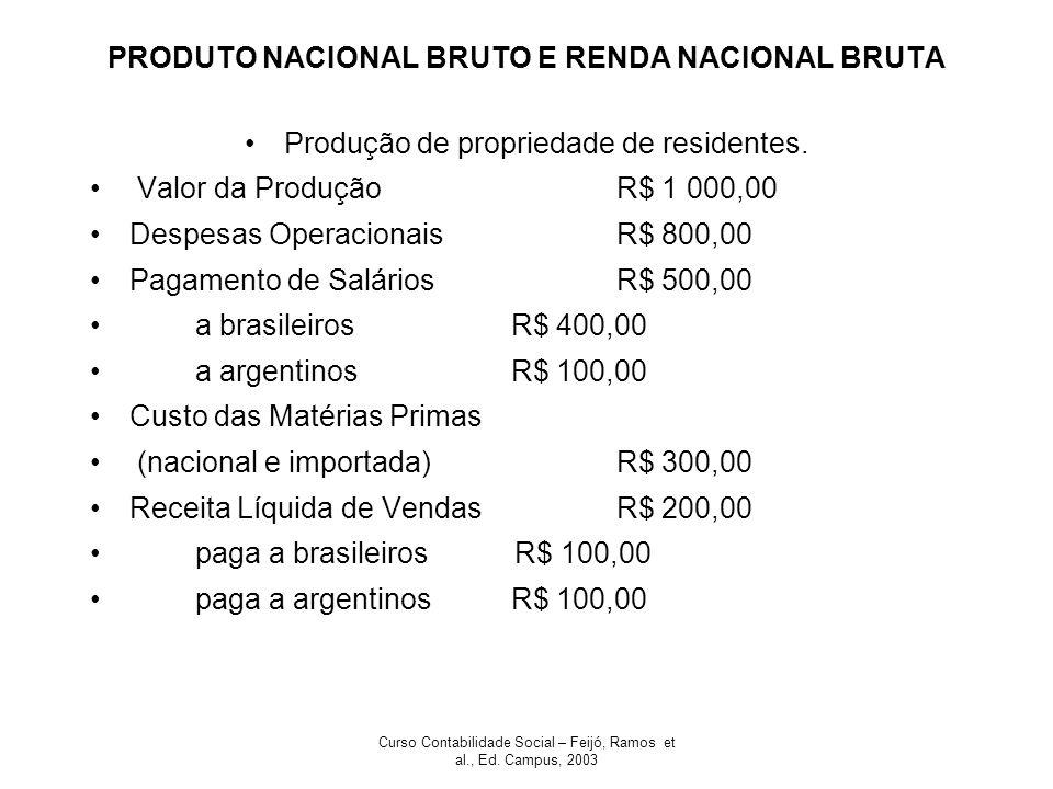 Curso Contabilidade Social – Feijó, Ramos et al., Ed. Campus, 2003 PRODUTO NACIONAL BRUTO E RENDA NACIONAL BRUTA Produção de propriedade de residentes