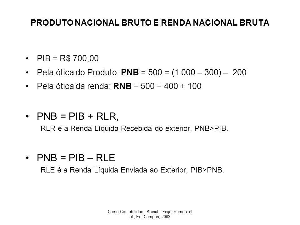Curso Contabilidade Social – Feijó, Ramos et al., Ed. Campus, 2003 PRODUTO NACIONAL BRUTO E RENDA NACIONAL BRUTA PIB = R$ 700,00 Pela ótica do Produto
