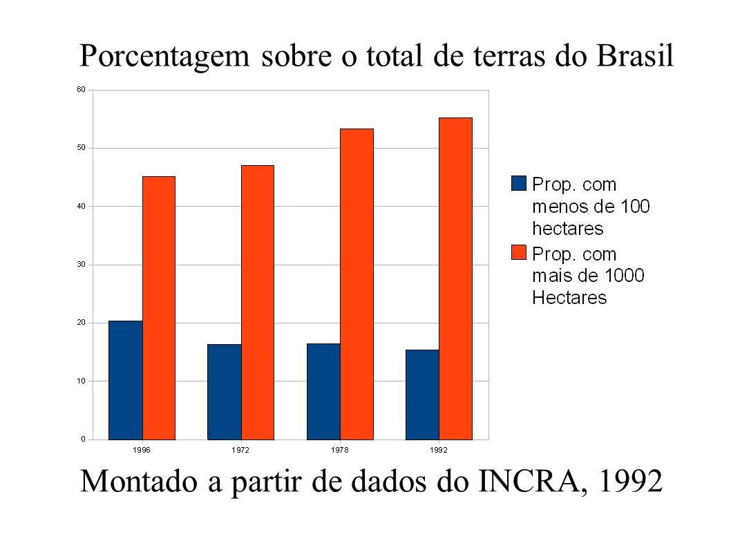Porcentagem sobre o total de terras do Brasil Montado a partir de dados do INCRA, 1992