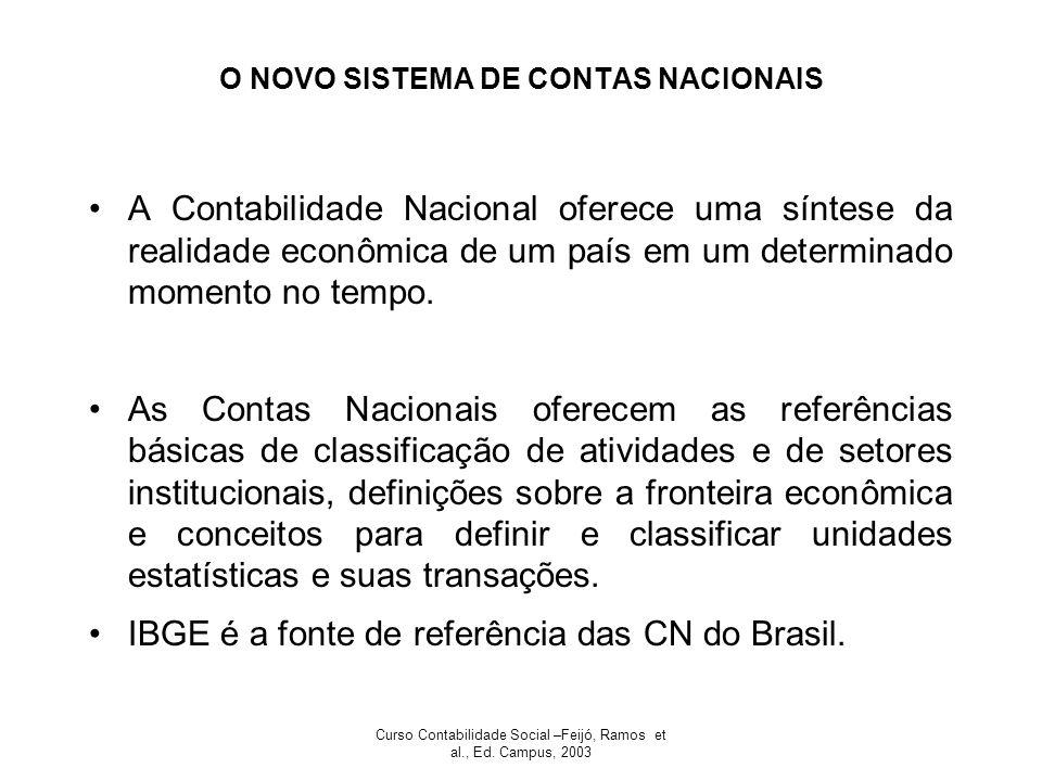 Curso Contabilidade Social –Feijó, Ramos et al., Ed. Campus, 2003 O NOVO SISTEMA DE CONTAS NACIONAIS A Contabilidade Nacional oferece uma síntese da r