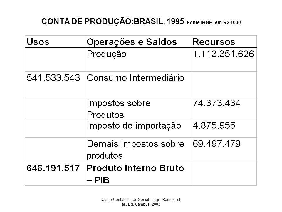 Curso Contabilidade Social –Feijó, Ramos et al., Ed. Campus, 2003 CONTA DE PRODUÇÃO:BRASIL, 1995 - Fonte IBGE, em R$ 1000