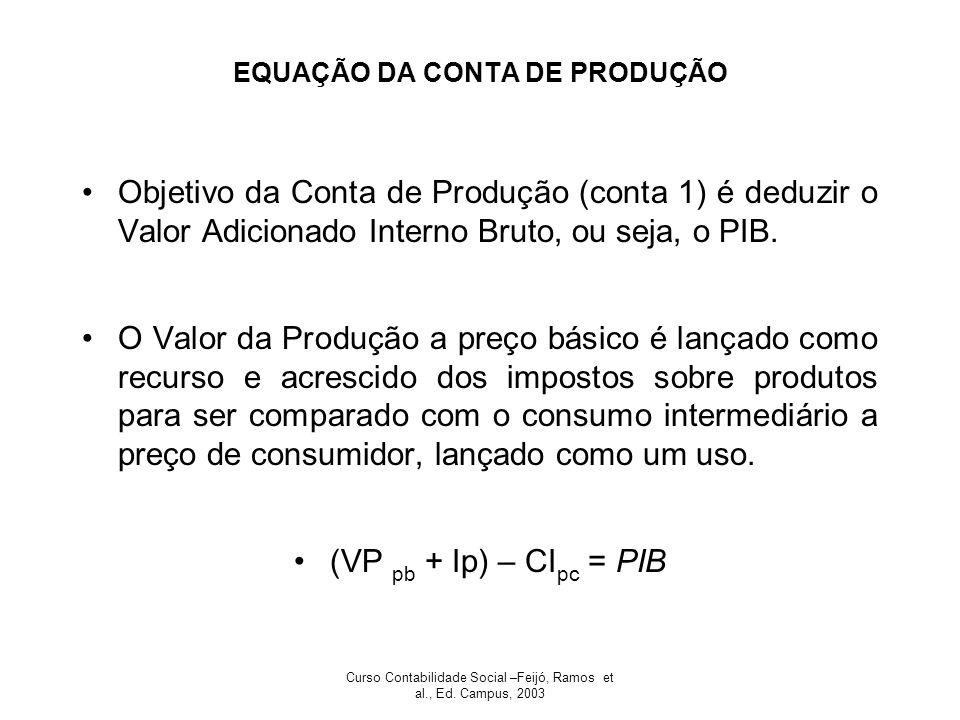 Curso Contabilidade Social –Feijó, Ramos et al., Ed. Campus, 2003 EQUAÇÃO DA CONTA DE PRODUÇÃO Objetivo da Conta de Produção (conta 1) é deduzir o Val