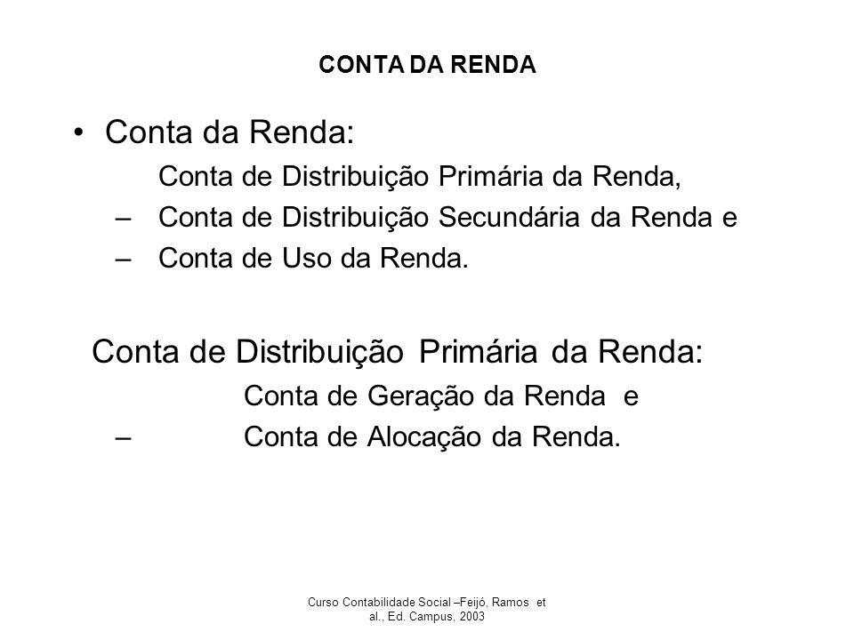 Curso Contabilidade Social –Feijó, Ramos et al., Ed. Campus, 2003 CONTA DA RENDA Conta da Renda: Conta de Distribuição Primária da Renda, –Conta de Di