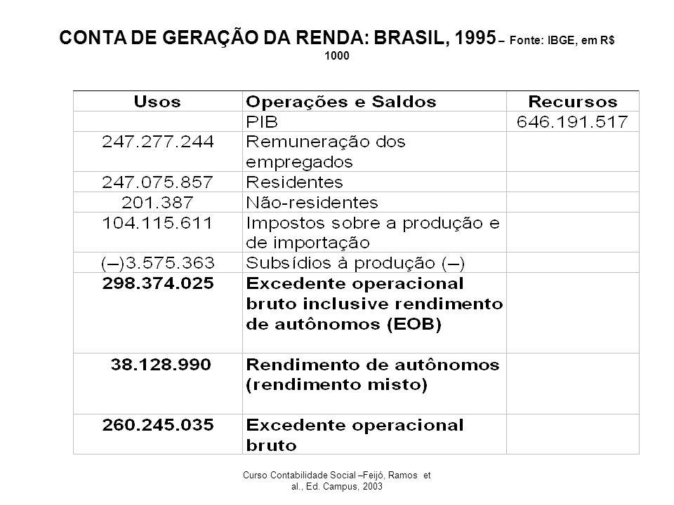 Curso Contabilidade Social –Feijó, Ramos et al., Ed. Campus, 2003 CONTA DE GERAÇÃO DA RENDA: BRASIL, 1995 – Fonte: IBGE, em R$ 1000
