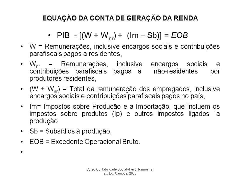 Curso Contabilidade Social –Feijó, Ramos et al., Ed. Campus, 2003 EQUAÇÃO DA CONTA DE GERAÇÃO DA RENDA PIB - [(W + W nr ) + (Im – Sb)] = EOB W = Remun