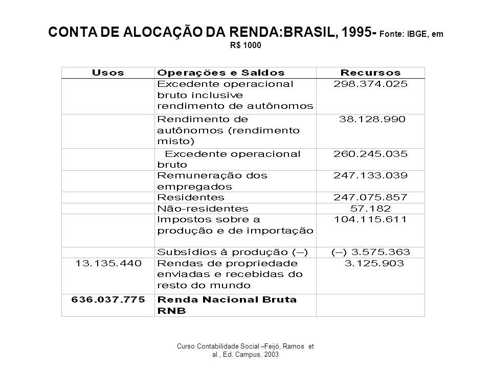 Curso Contabilidade Social –Feijó, Ramos et al., Ed. Campus, 2003 CONTA DE ALOCAÇÃO DA RENDA:BRASIL, 1995- Fonte: IBGE, em R$ 1000