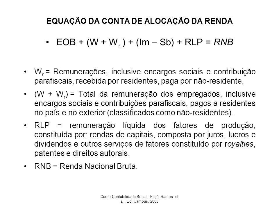 Curso Contabilidade Social –Feijó, Ramos et al., Ed. Campus, 2003 EQUAÇÃO DA CONTA DE ALOCAÇÃO DA RENDA EOB + (W + W r ) + (Im – Sb) + RLP = RNB W r =