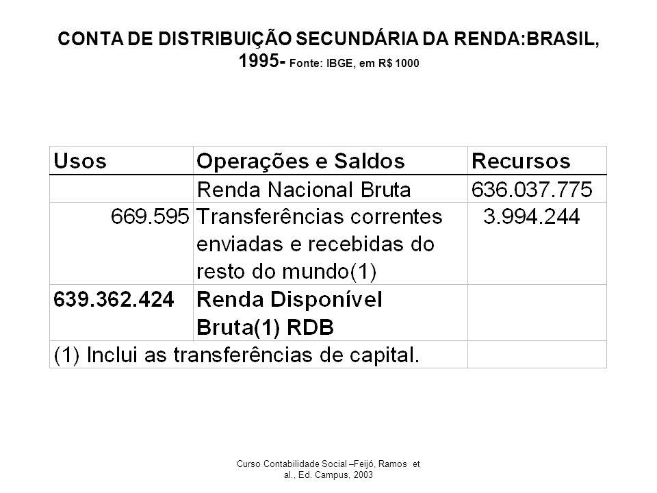 Curso Contabilidade Social –Feijó, Ramos et al., Ed. Campus, 2003 CONTA DE DISTRIBUIÇÃO SECUNDÁRIA DA RENDA:BRASIL, 1995- Fonte: IBGE, em R$ 1000