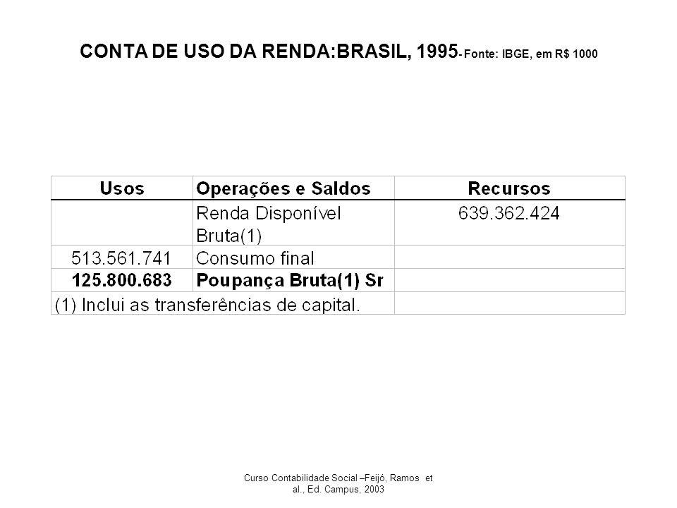 Curso Contabilidade Social –Feijó, Ramos et al., Ed. Campus, 2003 CONTA DE USO DA RENDA:BRASIL, 1995 - Fonte: IBGE, em R$ 1000