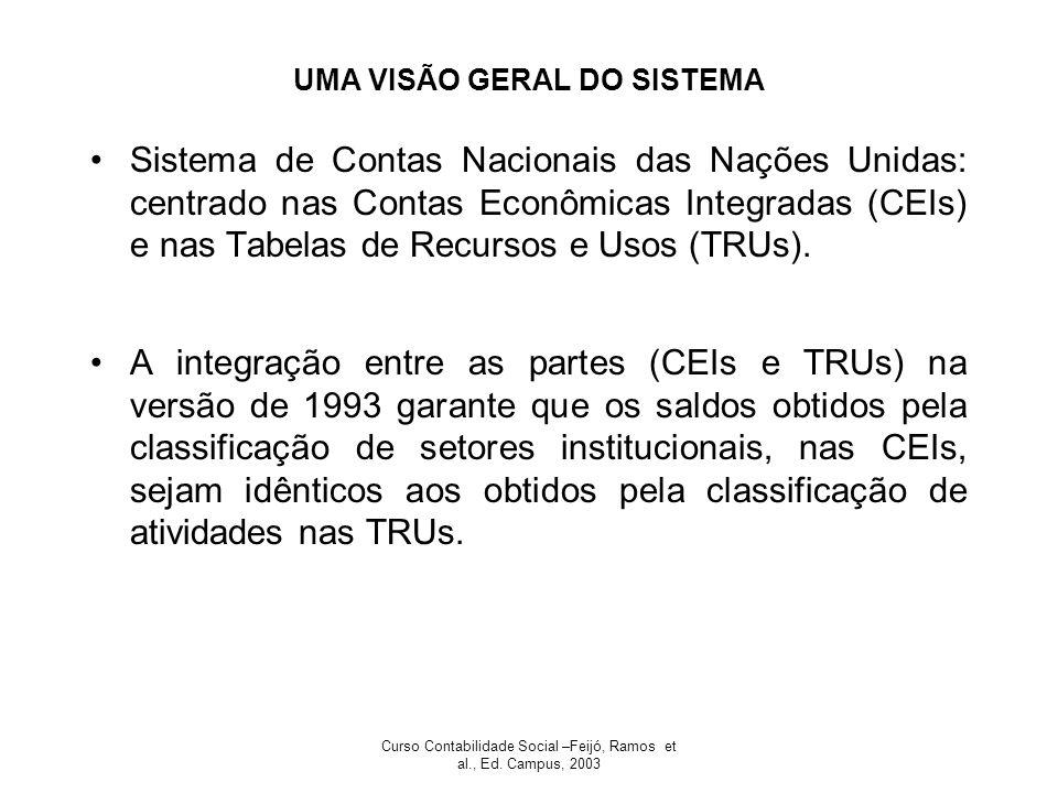 Curso Contabilidade Social –Feijó, Ramos et al., Ed. Campus, 2003 UMA VISÃO GERAL DO SISTEMA Sistema de Contas Nacionais das Nações Unidas: centrado n