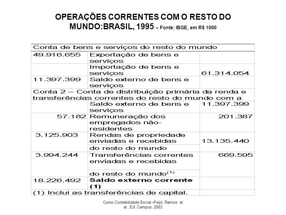 Curso Contabilidade Social –Feijó, Ramos et al., Ed. Campus, 2003 OPERAÇÕES CORRENTES COM O RESTO DO MUNDO:BRASIL, 1995 – Fonte: IBGE, em R$ 1000
