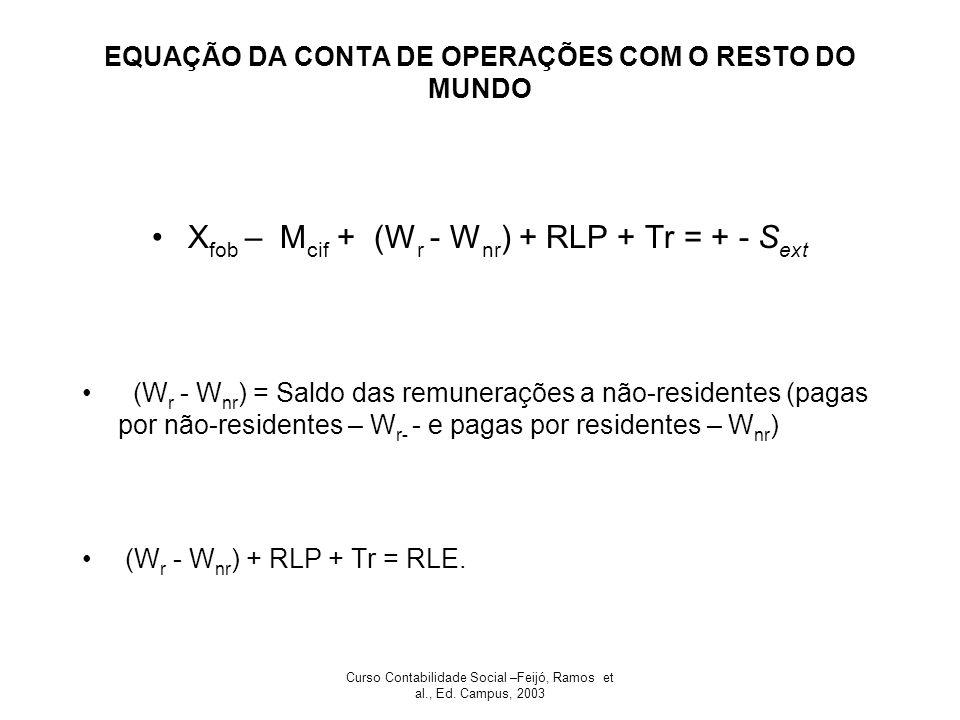 Curso Contabilidade Social –Feijó, Ramos et al., Ed. Campus, 2003 EQUAÇÃO DA CONTA DE OPERAÇÕES COM O RESTO DO MUNDO X fob – M cif + (W r - W nr ) + R