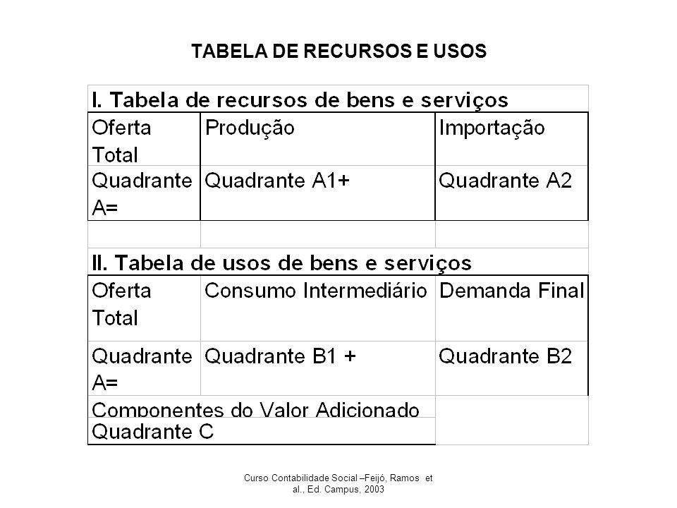 Curso Contabilidade Social –Feijó, Ramos et al., Ed. Campus, 2003 TABELA DE RECURSOS E USOS