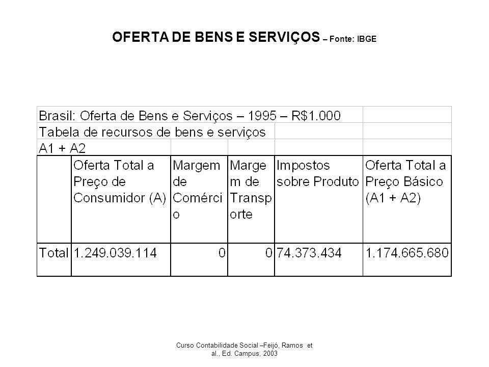 Curso Contabilidade Social –Feijó, Ramos et al., Ed. Campus, 2003 OFERTA DE BENS E SERVIÇOS – Fonte: IBGE