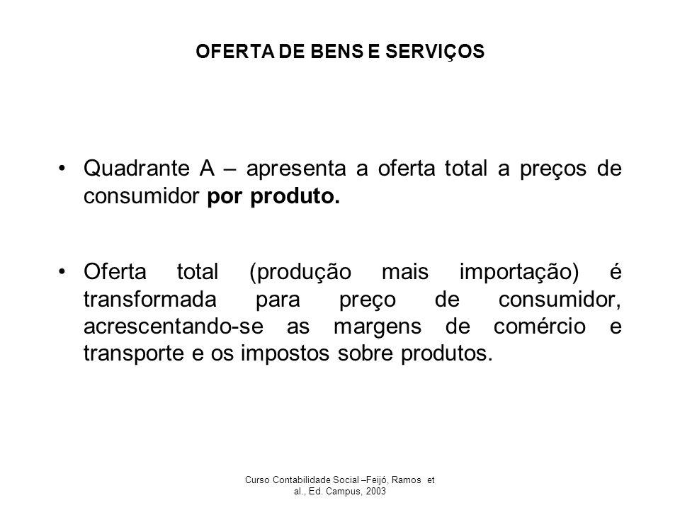 Curso Contabilidade Social –Feijó, Ramos et al., Ed. Campus, 2003 OFERTA DE BENS E SERVIÇOS Quadrante A – apresenta a oferta total a preços de consumi
