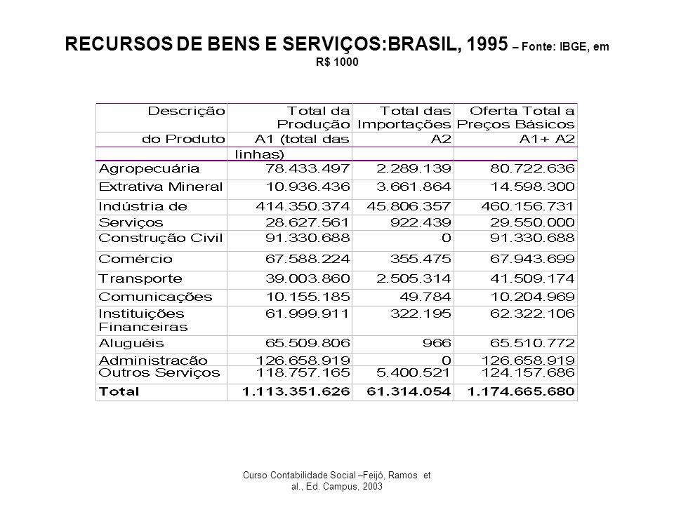 Curso Contabilidade Social –Feijó, Ramos et al., Ed. Campus, 2003 RECURSOS DE BENS E SERVIÇOS:BRASIL, 1995 – Fonte: IBGE, em R$ 1000
