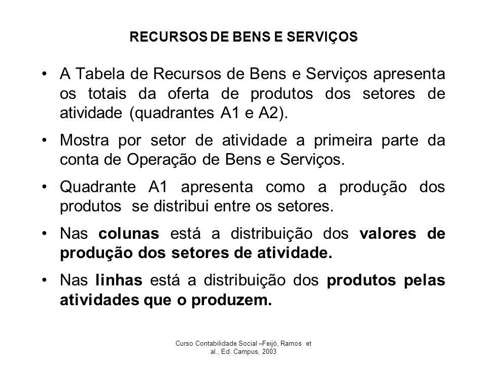 Curso Contabilidade Social –Feijó, Ramos et al., Ed. Campus, 2003 RECURSOS DE BENS E SERVIÇOS A Tabela de Recursos de Bens e Serviços apresenta os tot