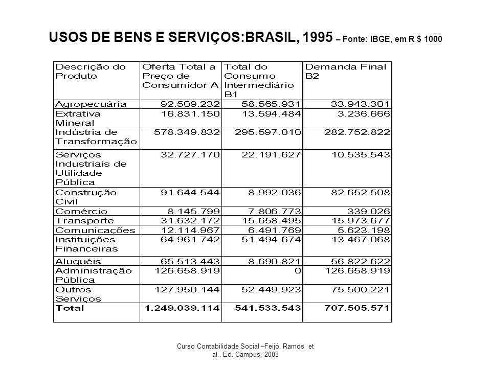 Curso Contabilidade Social –Feijó, Ramos et al., Ed. Campus, 2003 USOS DE BENS E SERVIÇOS:BRASIL, 1995 – Fonte: IBGE, em R $ 1000