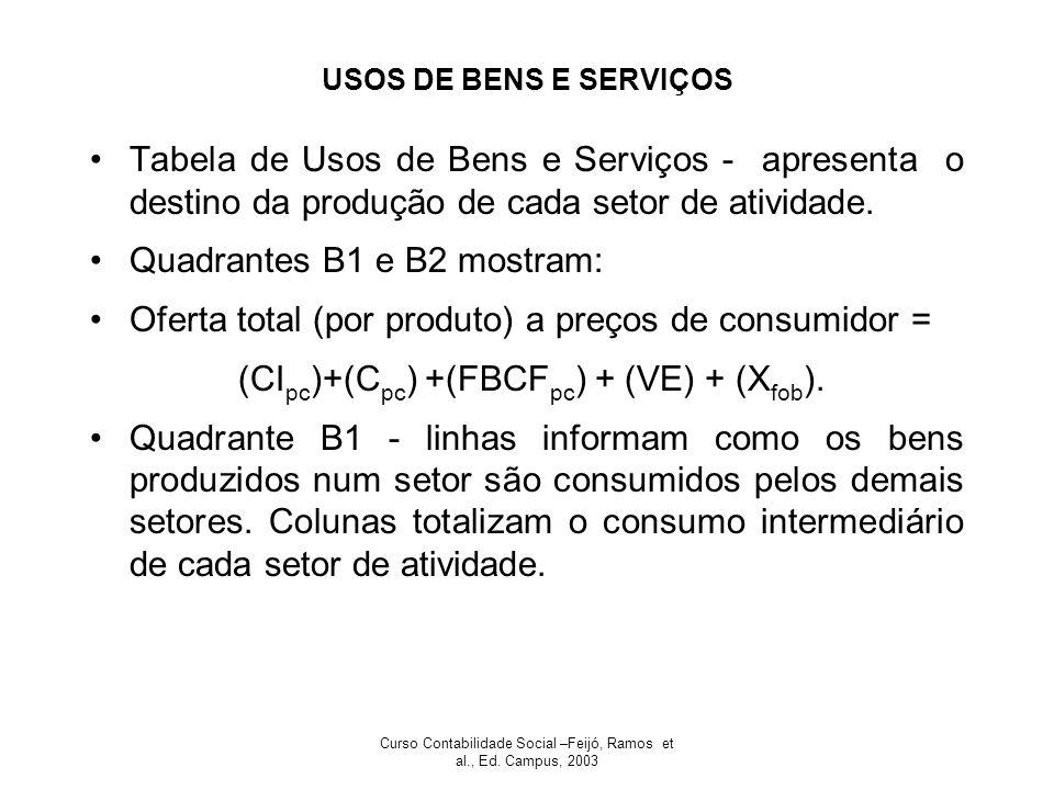 Curso Contabilidade Social –Feijó, Ramos et al., Ed. Campus, 2003 USOS DE BENS E SERVIÇOS Tabela de Usos de Bens e Serviços - apresenta o destino da p
