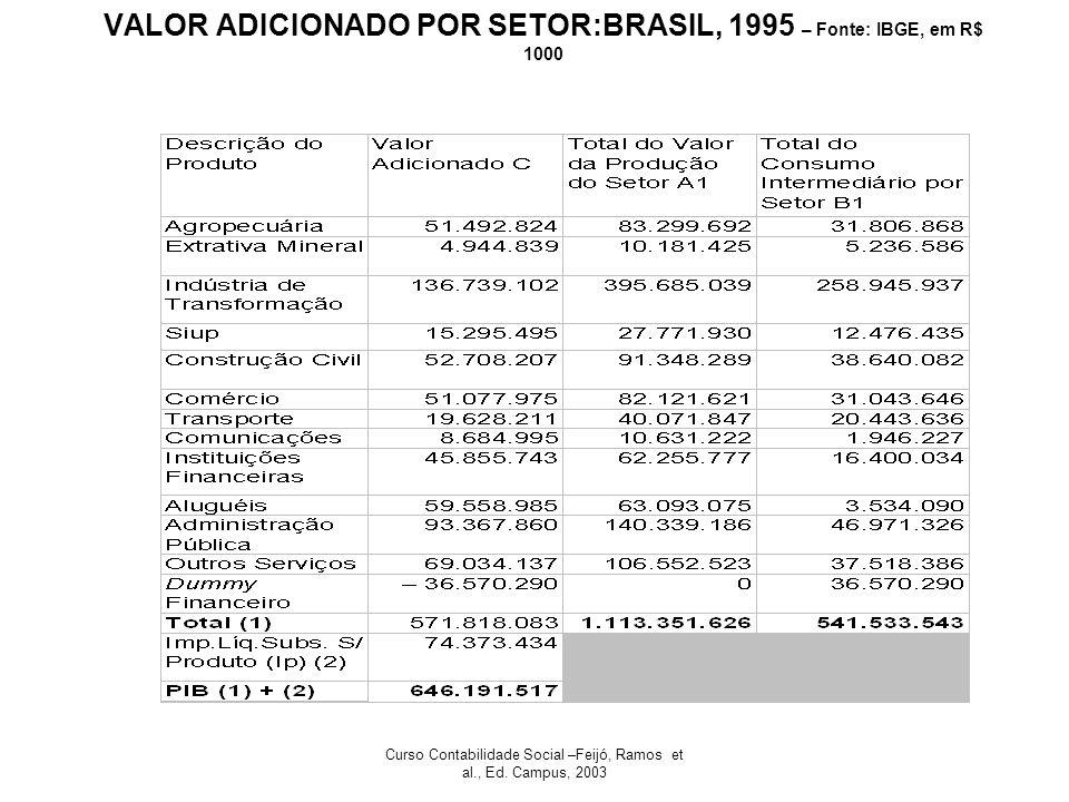 Curso Contabilidade Social –Feijó, Ramos et al., Ed. Campus, 2003 VALOR ADICIONADO POR SETOR:BRASIL, 1995 – Fonte: IBGE, em R$ 1000