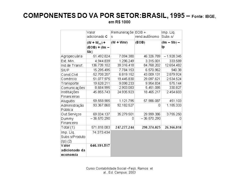 Curso Contabilidade Social –Feijó, Ramos et al., Ed. Campus, 2003 COMPONENTES DO VA POR SETOR:BRASIL, 1995 – Fonte: IBGE, em R$ 1000