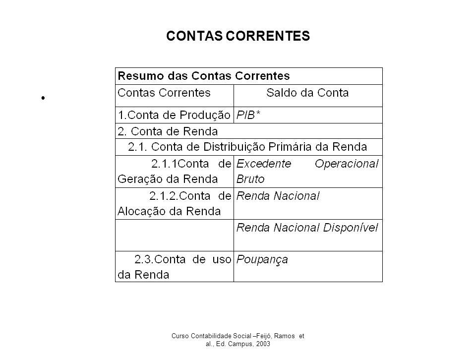 Curso Contabilidade Social –Feijó, Ramos et al., Ed. Campus, 2003 CONTAS CORRENTES